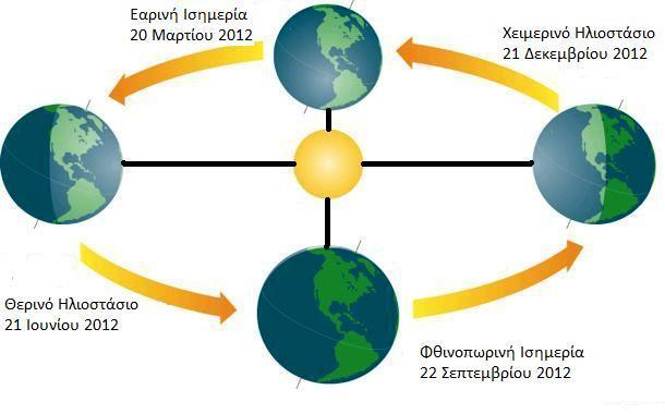Ισημερίες και ηλιοστάσια « Κοινο_Τοπία